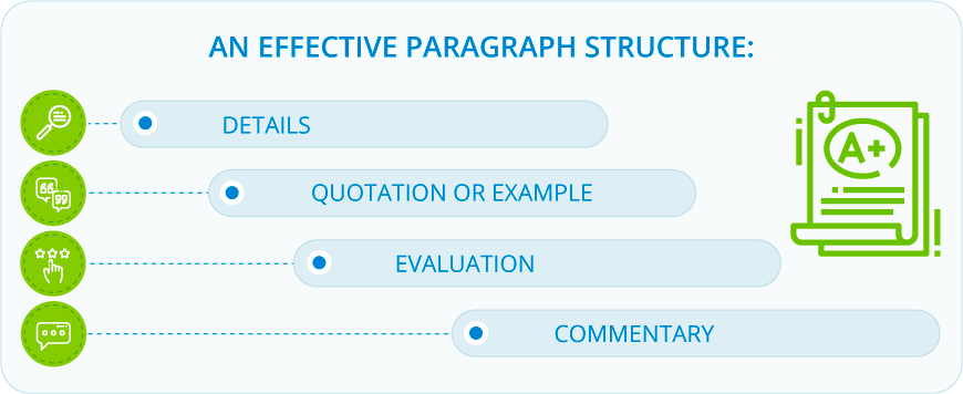 An effective paragraph structure